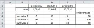 optymalizacja asortymentu produkcji