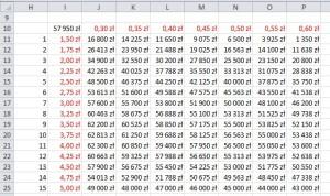 07 wynik tabeli danych dla cen i kosztów