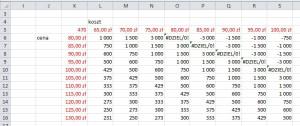 analiza wrażliwości przychodów