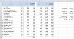 03 wieloasortymentowy próg rentowności wyniki