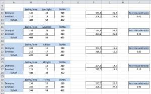 analiza produktów komplementarnych